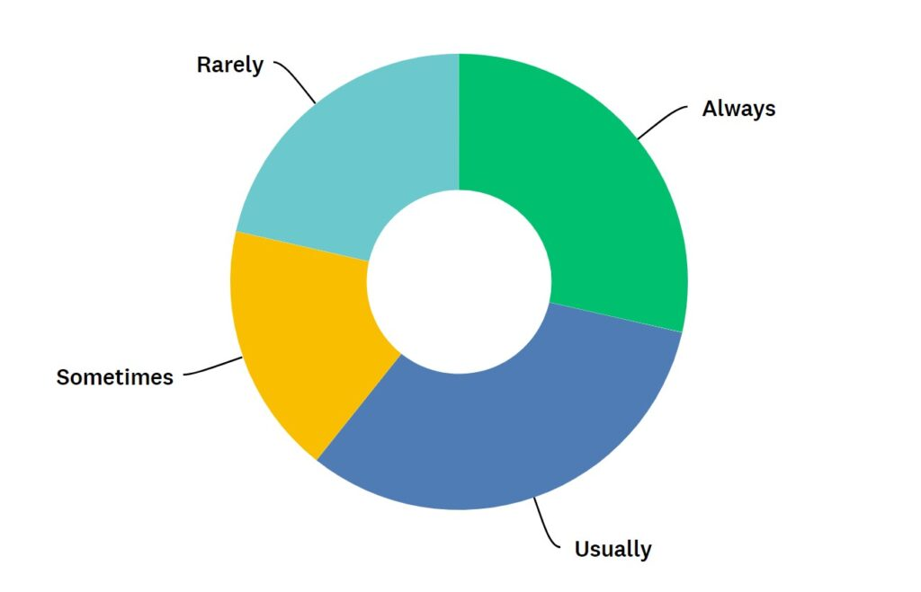 """ring chart showing that respondents to one survey question were split evenly on whether to make one style change, ranging from """"always"""" to """"rarely"""""""